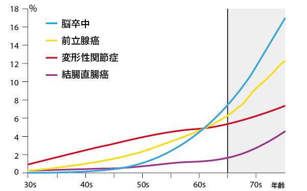 65歳から高まる併存疾患の発生率