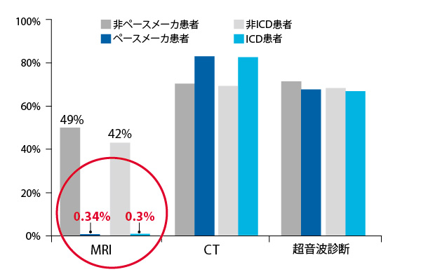 併存疾患の診断に使用されなかったMRI検査