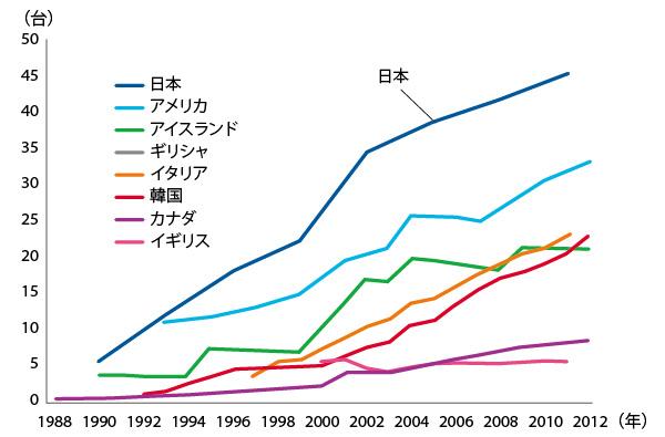 日本で特に高いMRI装置の普及率
