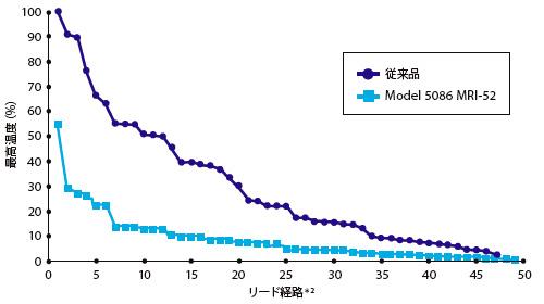 リードの発熱:従来型のリードとModel5086MRIの比較