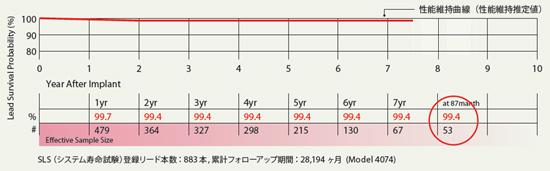 リード生存率99.4%の実績と信頼性
